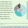 Malaysia Direct Tax Revenue Collections for 2009
