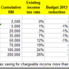 Budget 2013: Personal tax rate reduced by 1%