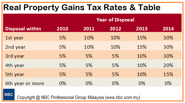 Property Loan Rates Malaysia