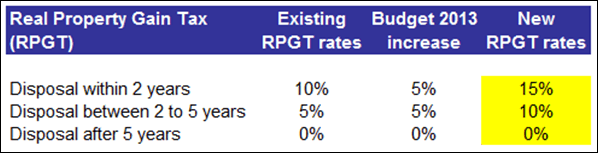 real_property_gain_tax_rates