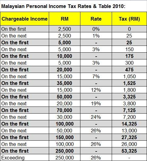 Malaysia-Personal-Income-Tax-Rates-Table-2010