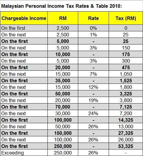 malaysia budget 2013 strengthening education Budget 2016: full speech by pm najib nation friday strengthening malaysia's quality of education under the malaysia education biueprint 2013.