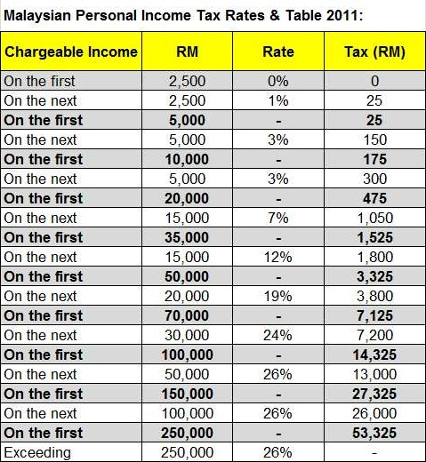Malaysia-Personal-Income-Tax-Rates-Table-2011