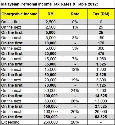 Malaysia-Personal-Income-Tax-Rates-Table-2012