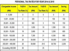 Personal-Tax-Rates-Table-for-2014-2015