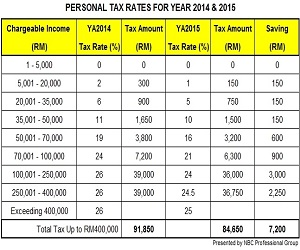Budget 2015 New Personal Tax Rates For Individuals