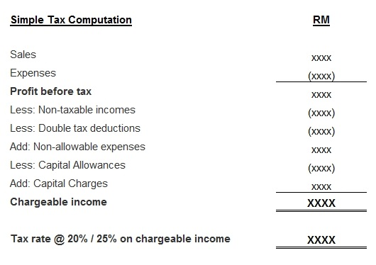 Simple Tax Computation Format
